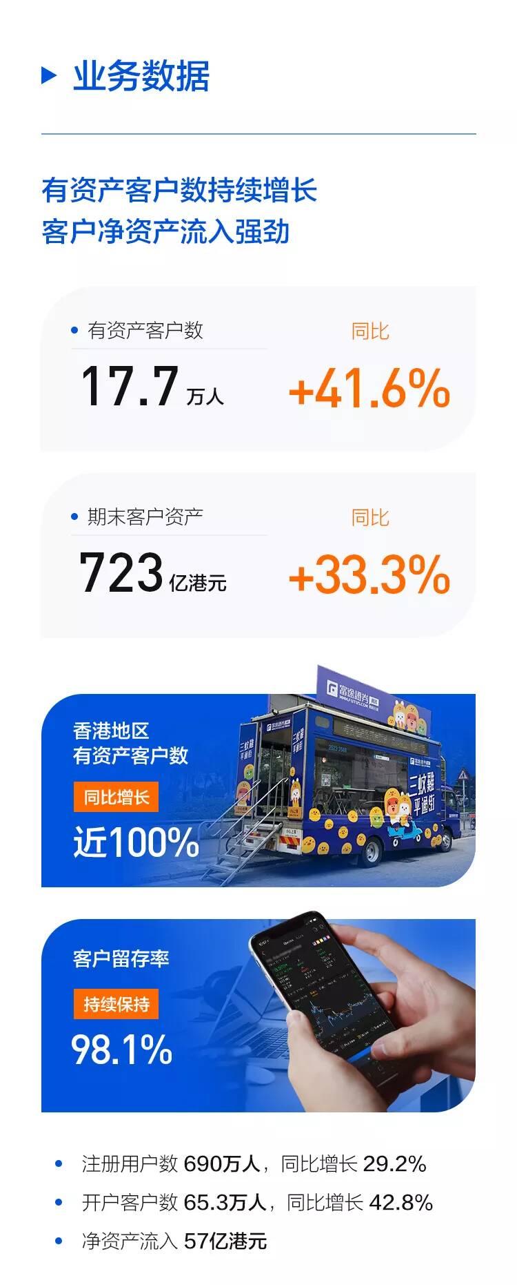 富途控股三季度营收同比增长12.8% 财富管理资产规模超30亿