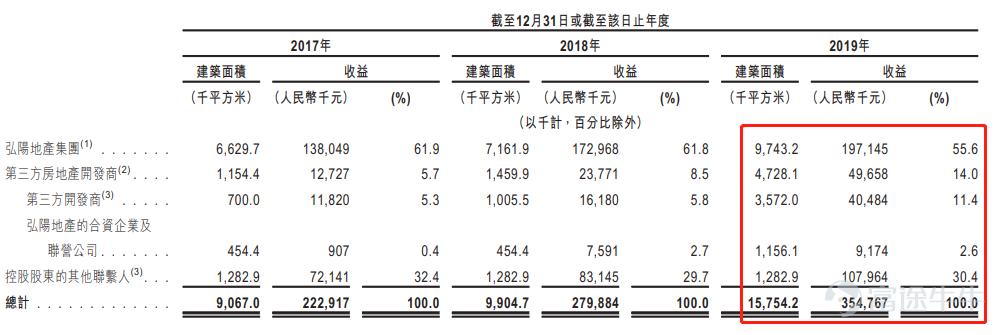 物业股投资指南:又有五家物业新股要IPO