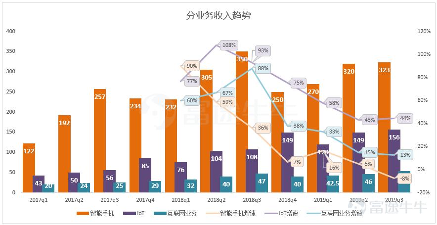 财报前瞻 | 5G大年,小米最新财报受疫情影响会大吗?