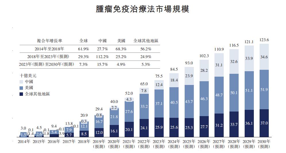 富途证券:康方生物港股打新