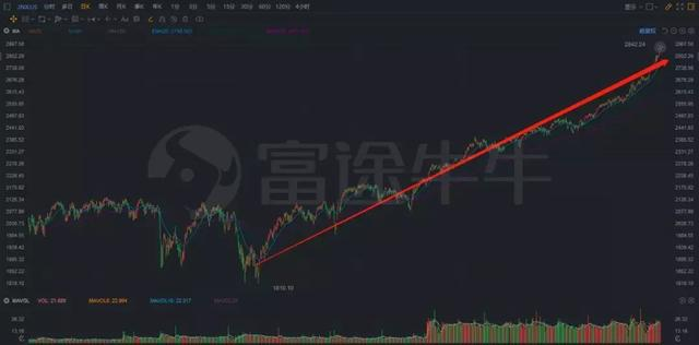 【牛牛课堂】期权入门课:如何玩转期权交易?