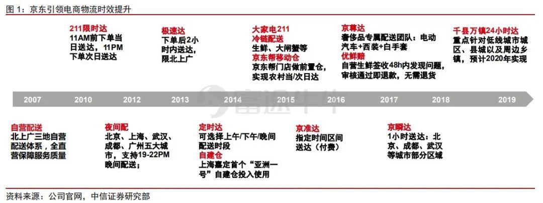 重新定义京东:赴港IPO,京东带来什么新故事?
