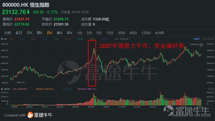 港股扫雷指南:以史为鉴防老千
