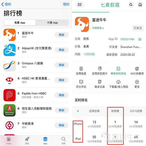 """富途牛牛App用户数突破1000万!正式跻身""""千万级用户""""行列"""