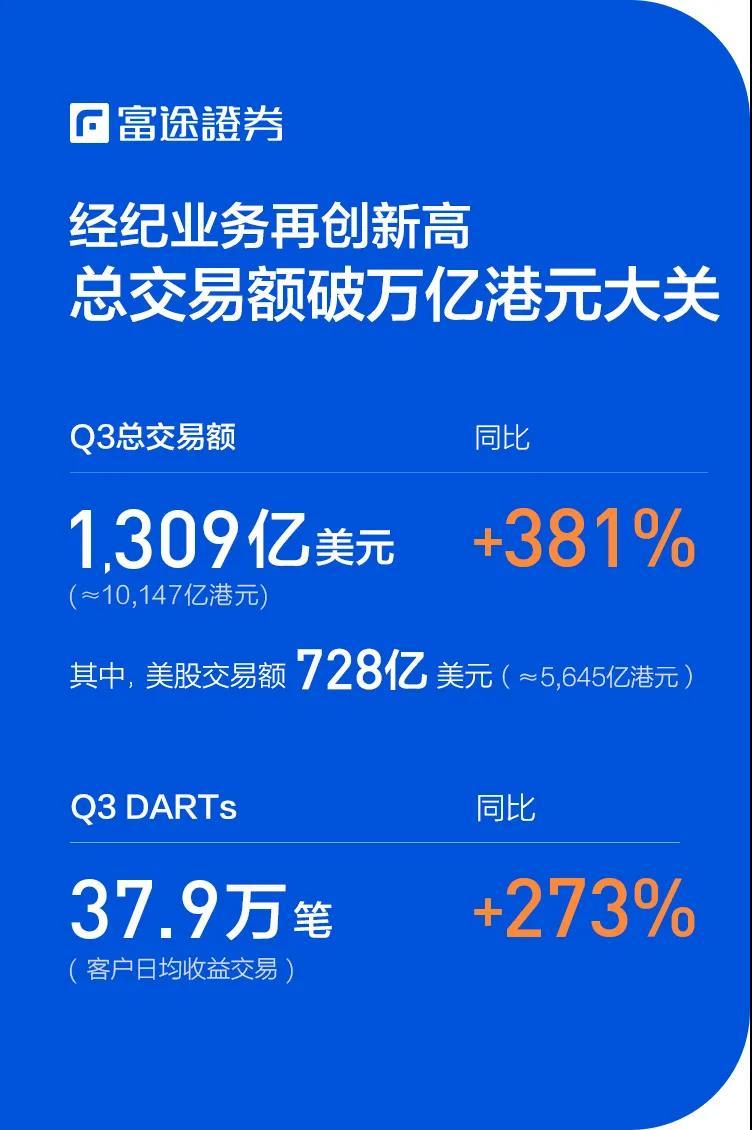 富途Q3财报:净利润同比增长16倍,期内完成超3亿美元增发