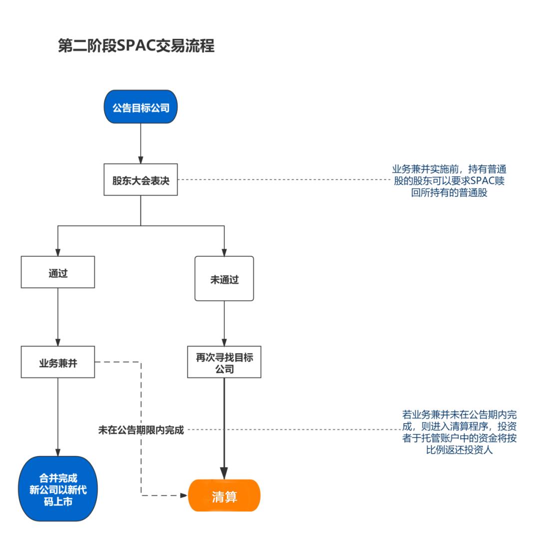SPAC交易流程详解及案例介绍