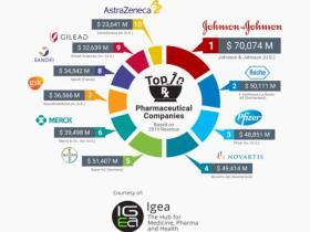 2016年全球制药企业TOP10(全球十大龙头制药公司)