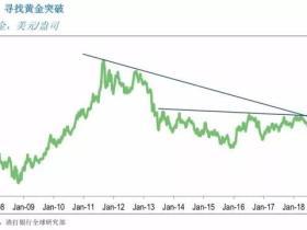 如松:我在四年前就说黄金要大涨!