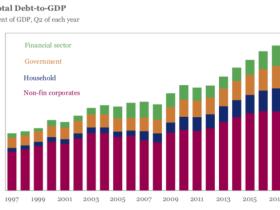 路财主:2019年中国债务的国际比较