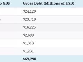 路财主:最新,各国政府到底欠了多少债?