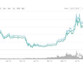 路财主:比特币价格,最低可能跌到多少?