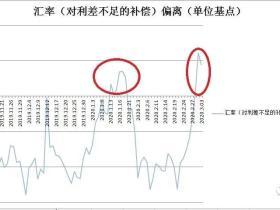 凭栏:海外重回放水,中国盯向汇率
