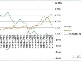 凭栏:CPI跌至2.4%——通胀承压越大,反弹越高