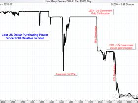 路财主:美元价值的崩溃?