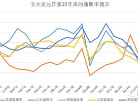 """路财主:通货膨胀统计,哪个国家最""""先进""""?"""