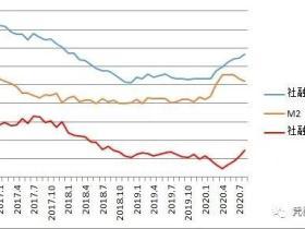 凭栏:多重背离——8月金融数据解读