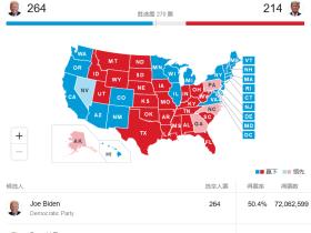 2020美国大选各州选举人票及红蓝州分布图