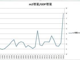 凭栏:13块钱债务才能多生产1块钱GDP