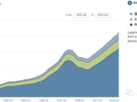 路财主:对比中国与美国的资产规模