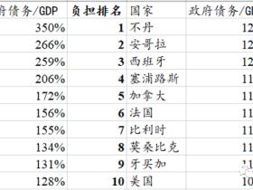 路财主:世界需要一场大通胀