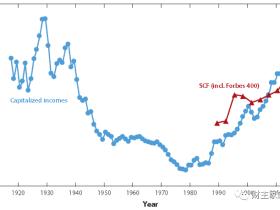 路财主:从央行印钞,到贫富差距,再到民粹主义