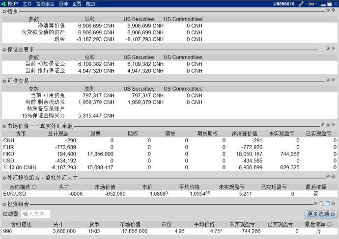 解读一下盈透证券的核心数据