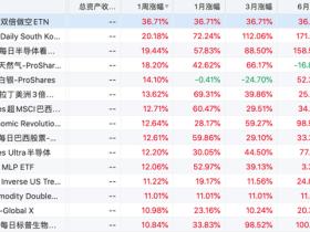 新兴市场疯涨!3倍做多韩国股指ETF本周累涨超20%