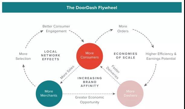 """软银、红杉、GIC投资!近400亿美元估值的美版""""饿了么""""DoorDash IPO亮点"""