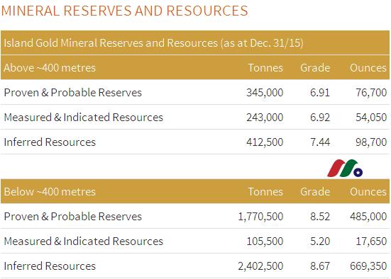 加拿大金矿公司:理查蒙德矿业公司Richmont Mines(RIC)