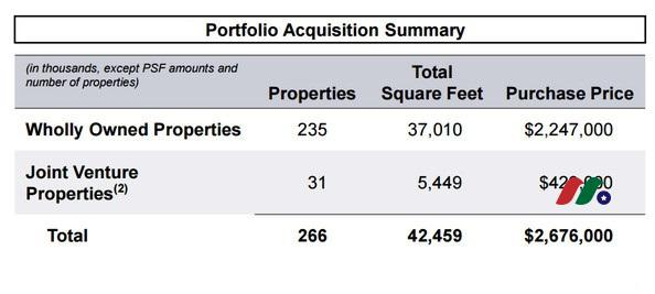 巴菲特概念股:REIT公司—Seritage Growth Properties(SRG)