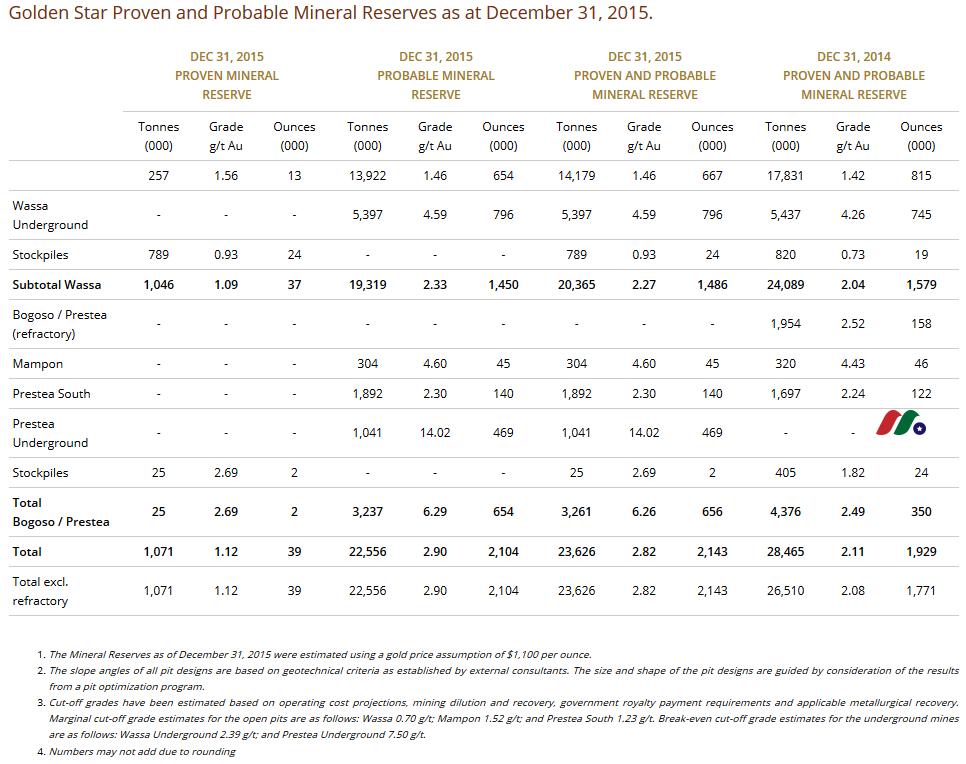 加拿大黄金矿业公司:金星资源Golden Star Resources(GSS)