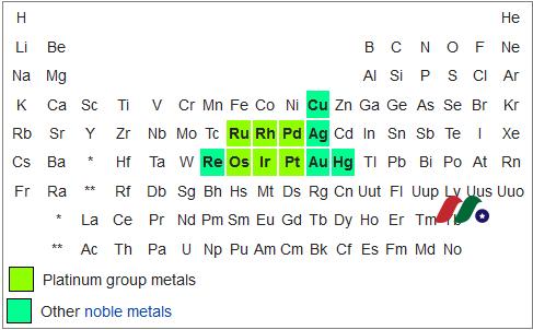 加拿大铂金(白金)矿业公司:铂族金属公司Platinum Group Metals(PLG)