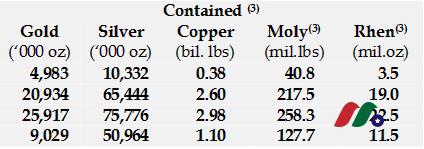 加拿大金银矿业公司:Pretium Resources(PVG)