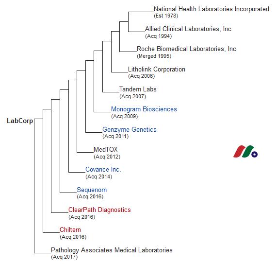 美国最大独立医学实验室:美国实验室LLaboratory Corporation of America Holdings(LH)