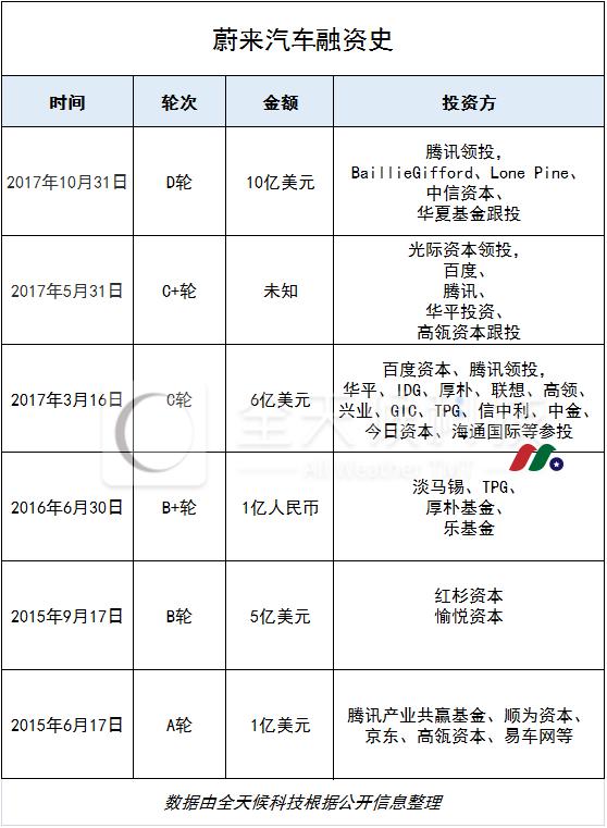 中概股:电动车制造商 蔚来汽车NIO Inc.(NIO)
