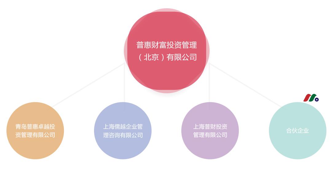 中概股:普惠财富Puhui Wealth Investment Management Co.(PHCF)