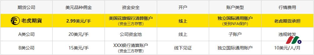 老虎证券旗下老虎期货终生6折佣金开户优惠+指南