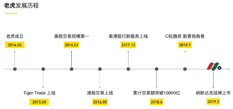 中概美股券商—老虎证券(向上金融)UP Fintech Holding(TIGR)