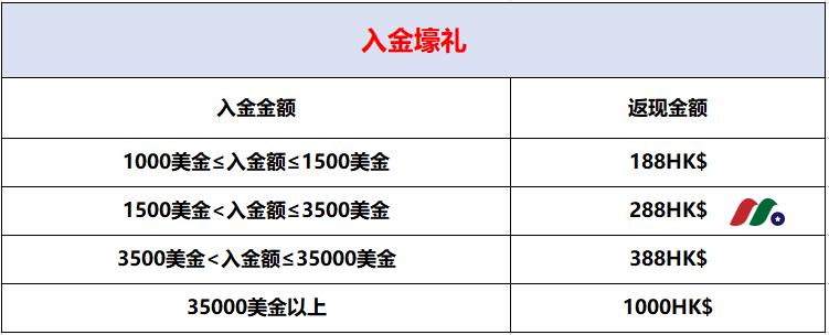 AD: 盈路证券最新活动,入金最高返现1000港币+免佣+赠股