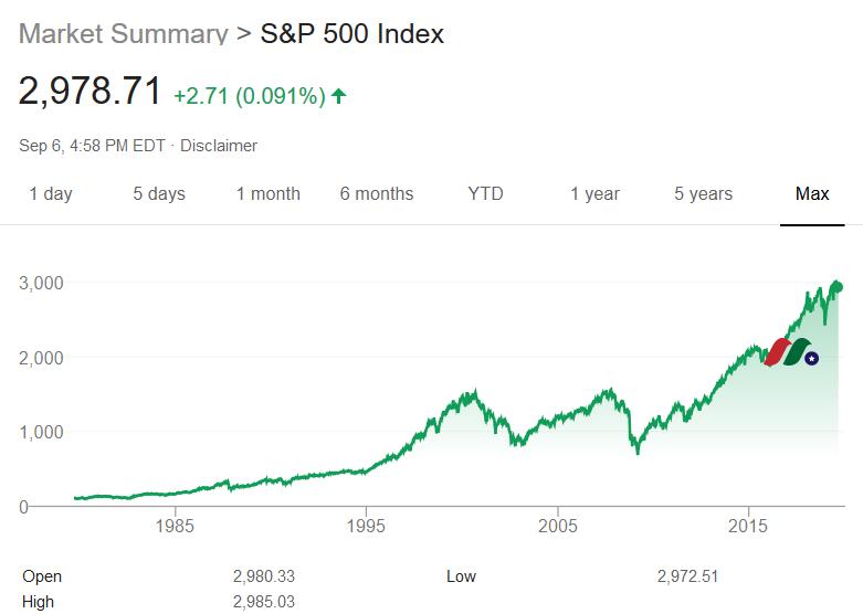 全美第二大指数:标准普尔500指数 Standard & Poor's 500,S&P 500