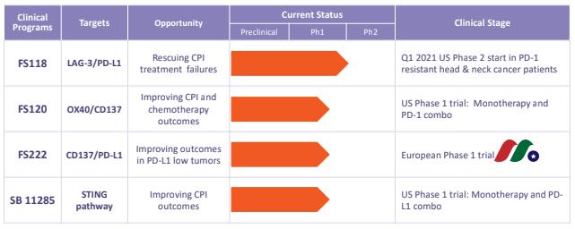 英国临床阶段生物制药公司:F-star Therapeutics(FSTX)