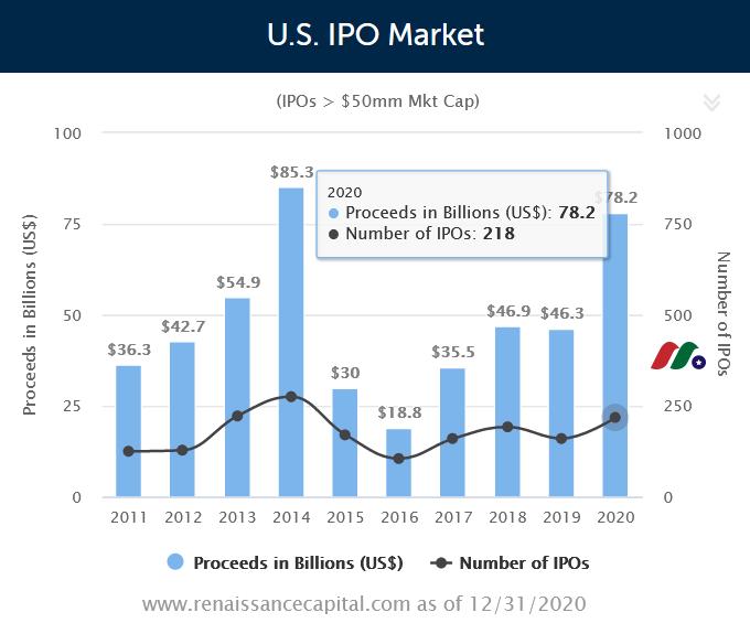 2020年美股IPO公司汇总