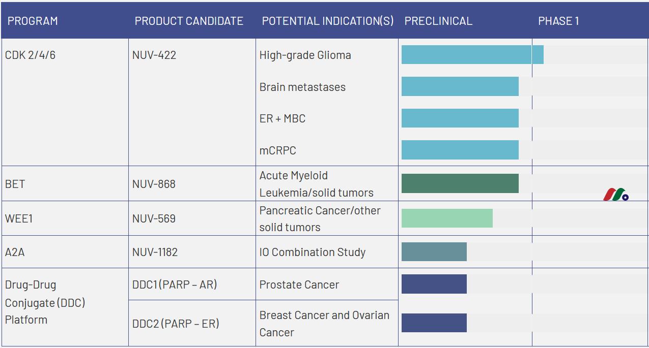 临床阶段生物制药公司:Nuvation Bio(NUVB)