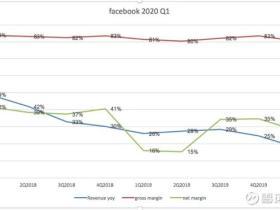 雪盈证券:Facebook该如何选择?