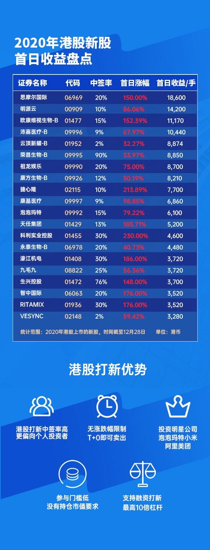 盘点 | 2020年港股IPO市场大盘点